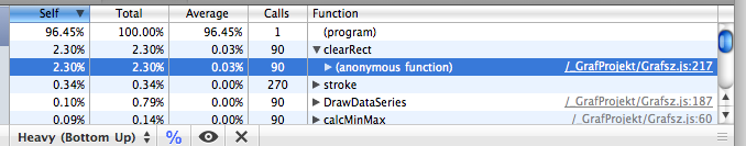 The Safari 4 JavaScript Profiler before I correctly declared my class's member functions